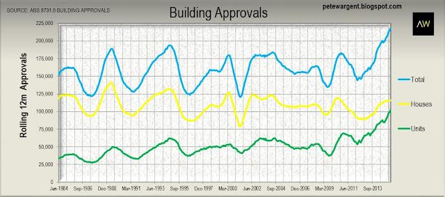 Building Approvals figures