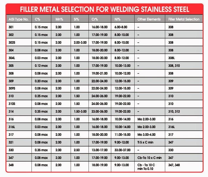 tig welding filler rod chart: Stainless steel welding rod chart simplifying shielding gas