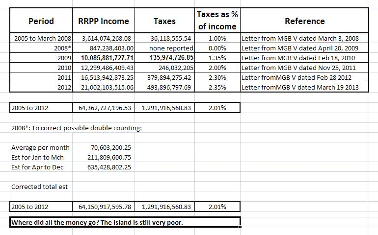 RRPP Income from 2005 to 2012