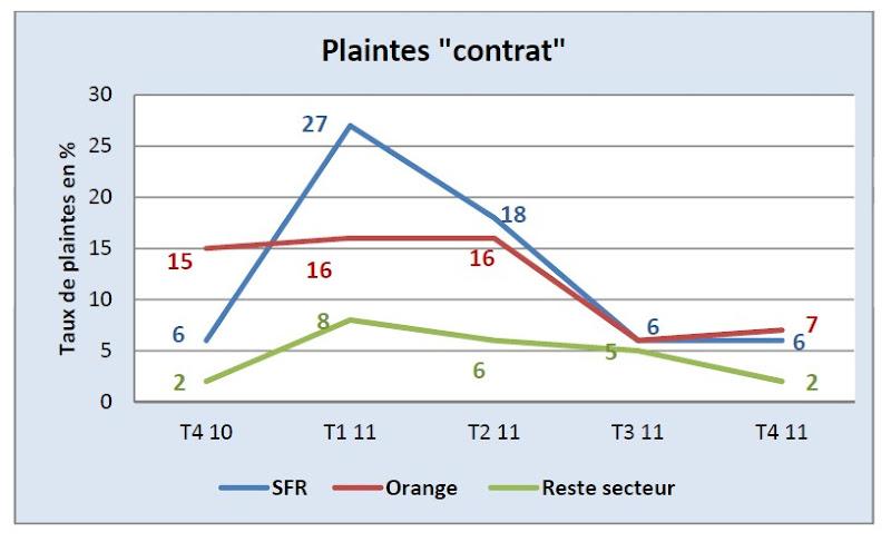 AFUTT 2011 - Effet TVA sur les Plaintes contrat