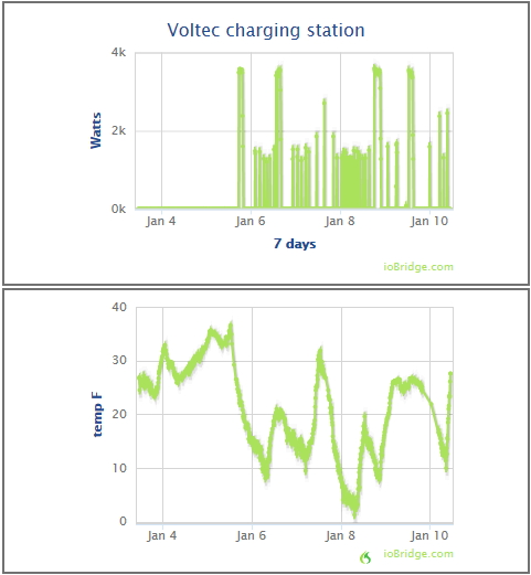 http://www.arttec.net/Chevy_Volt/index.htm#Charging_power_used_by_our_Volt_