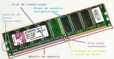 Arquitetura De Computadores Esquema Simples De