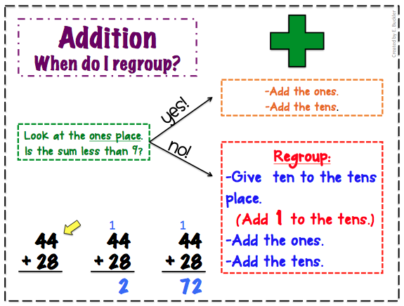 Image result for addition with regrouping poster