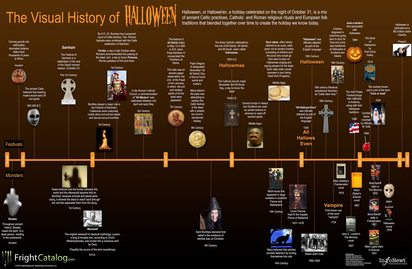 history of Halloween, infographic