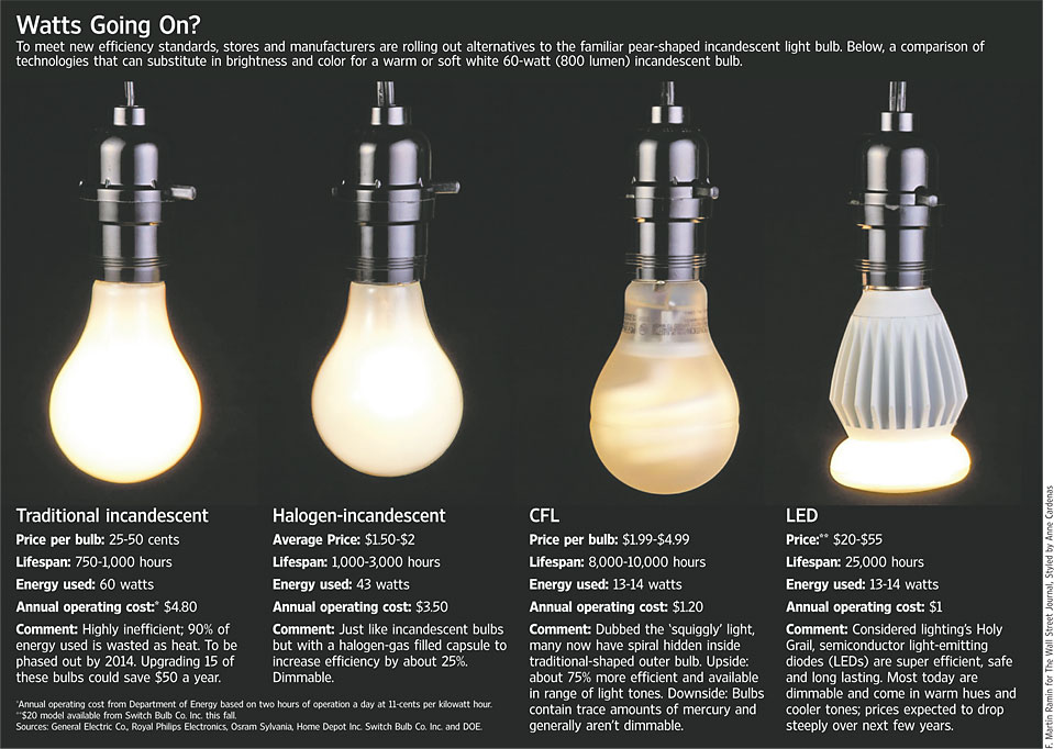 8 types of different light bulbs trend home design and decor