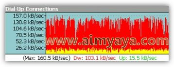 Gambar: Grafik bandwith pengaksesan internet