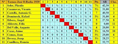 Clasificación por orden del sorteo inicial del Torneo de Ajedrez de Altura José O. Badía 1929