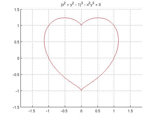 Heart equation