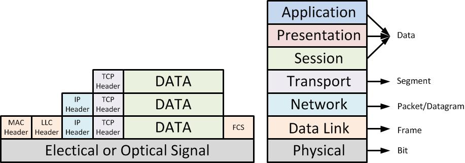 Packet Networking: Data Encapsulation