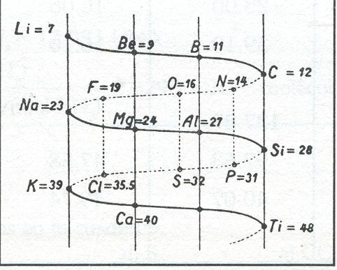 El fsico loco clasificacin periodica de los elementos a partir en 1864 chancourtois construy una hlice de papel en la que estaban ordenados por pesos atmicos masa atmica los elementos conocidos arrollada sobre urtaz Images