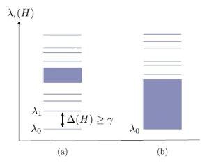 Uma lei da física além dos poderes da Matemática