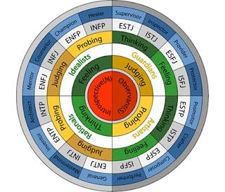 Mengenal Tipe Kepribadian lewat Myer Briggs Type Indicator (MBTI)