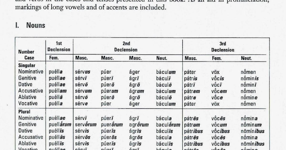 Latin I Latin Noun Charts For Quiz