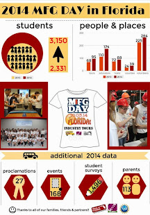2014 MFG Day Summary Data-InfoGraphic