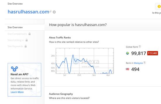 Kenapa Ada Beza Ketara Rank Alexa Global dan Malaysia?