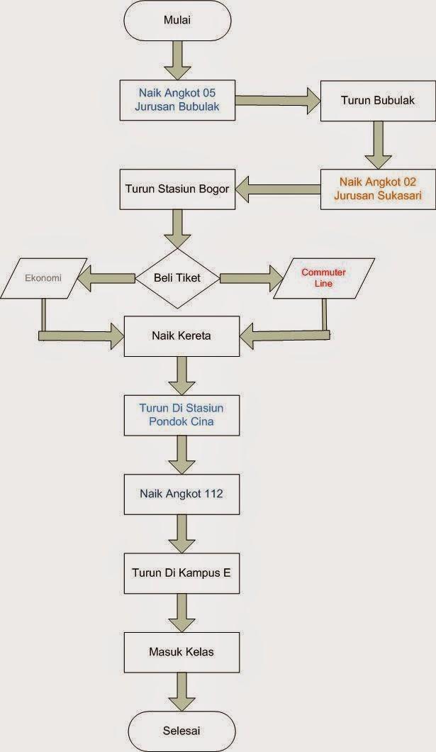Diagram Alir Berangkat Sekolah Images - How To Guide And