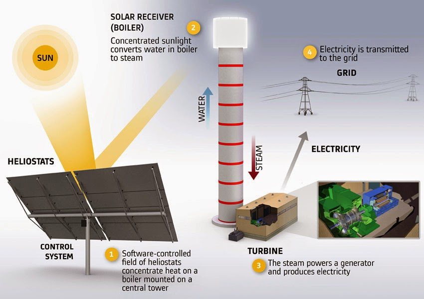 alstom to build 121 mw concentrated solar power csp plant in rh helioscsp com solar power plant working with diagram solar power plant block diagram