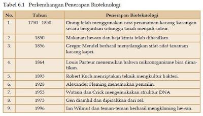 Perkembangan Bioteknologi Konvensional dan Modern