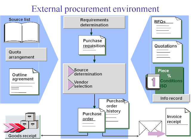 Sap mm end to end implementation sap material management vendor consignment goods malvernweather Image collections