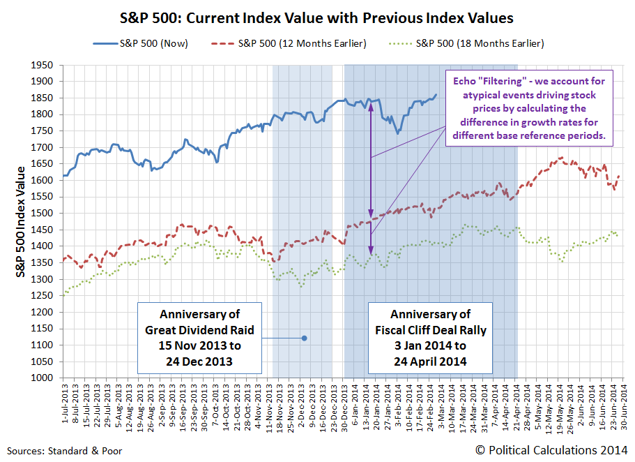 S&P 500: Current Index Value with Previous Index Values, through 2014-02-28