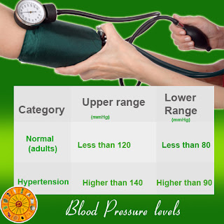 Symptoms of high blood pressure