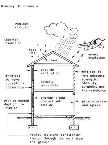 External envelope functions civil and building engineering for Window load function