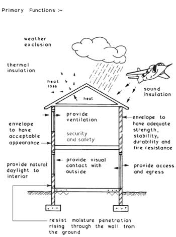 external envelope functions civil and building engineering