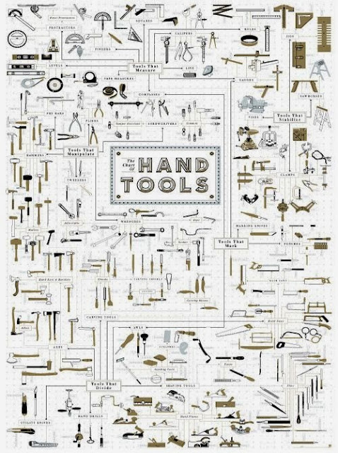 http://popchartlab.com/products/the-chart-of-hand-tools