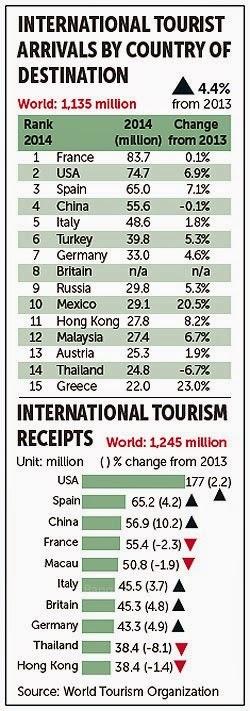 Statistik Tourismus weltweit