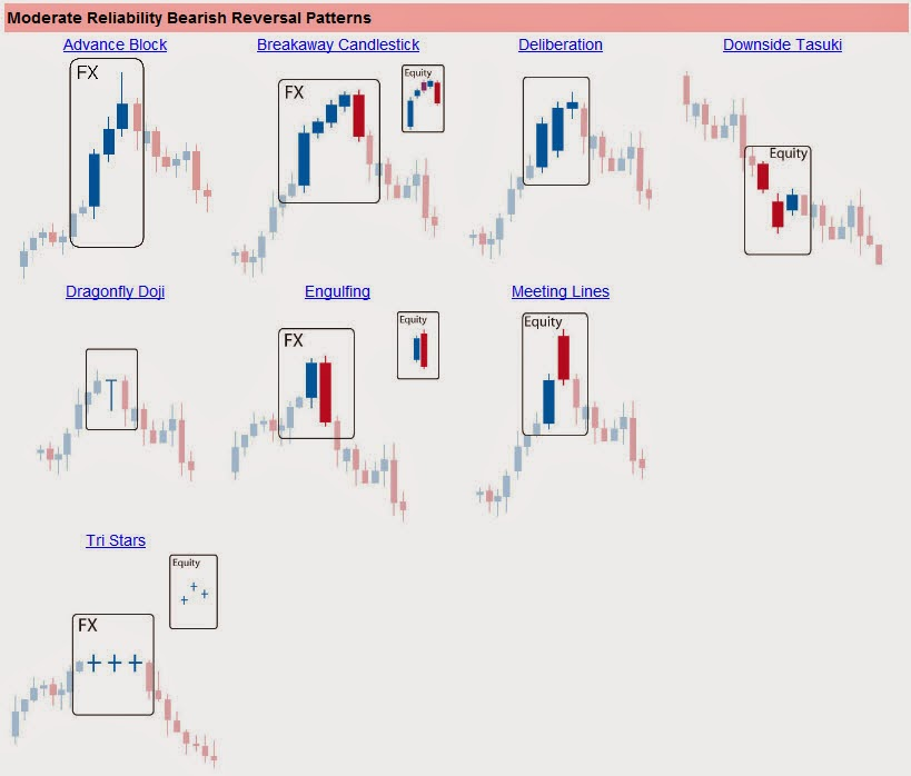 Reversal candlestick patterns in forex