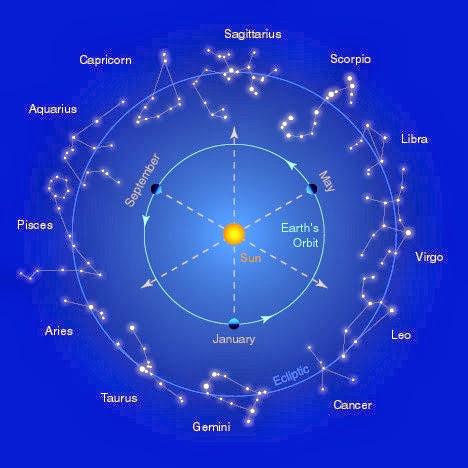 Astrolog a y otras artes adivinatorias el zodiaco - Orden signos zodiaco ...