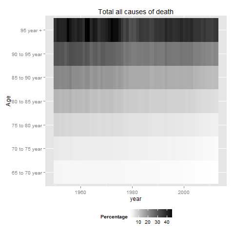 More on causes of death in Netherlands over the years