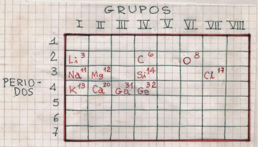 Vampiro erudito tabla peridica el nmero de electrones de valencia en un tomo corresponde al grupo en el cual aparece ese elemento el calcio ca aparece en el grupo ii por lo que urtaz Image collections