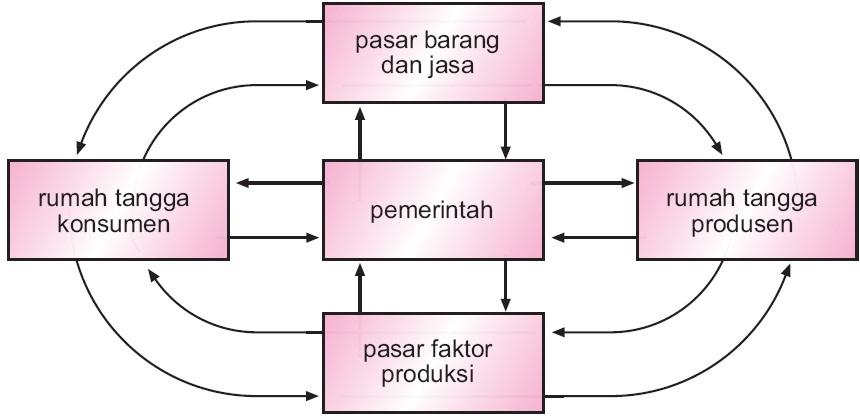 Perekonomian dua sektor tiga empat 1 2 3 sistem pengertian gambar 3 arus perputaran faktor produksi barang dan jasa serta uang antara rumah tangga perusahaan dan pemerintah ccuart Gallery