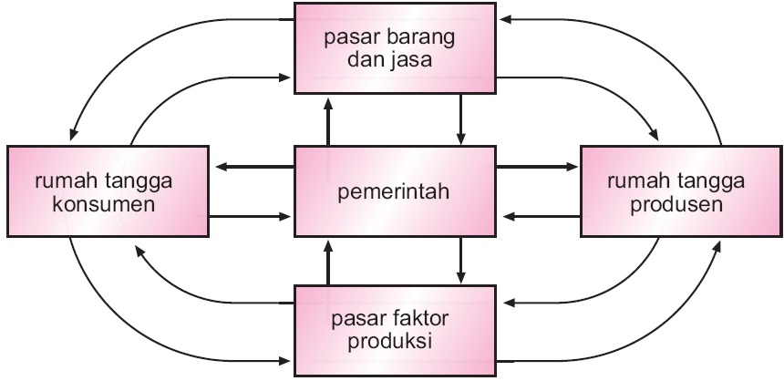 Perekonomian dua sektor tiga empat 1 2 3 sistem pengertian perekonomian tiga sektor ccuart Choice Image