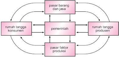 Perekonomian Tiga Sektor