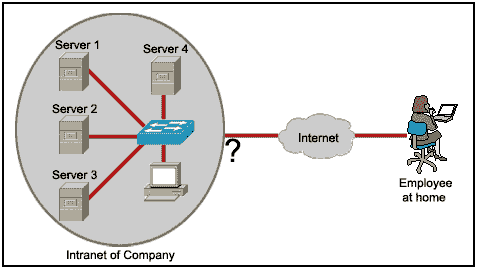 Refer to the exhibit. An employee wants to access the organization intranet from home. Which intermediary device should be used to connect the organization intranet to the Internet to enable this access?