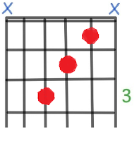 F Guitar Chord