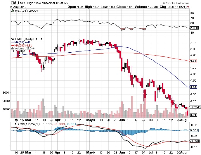 Daniel Loh The 10 Year Treasury Yield Chart Will Determine How The