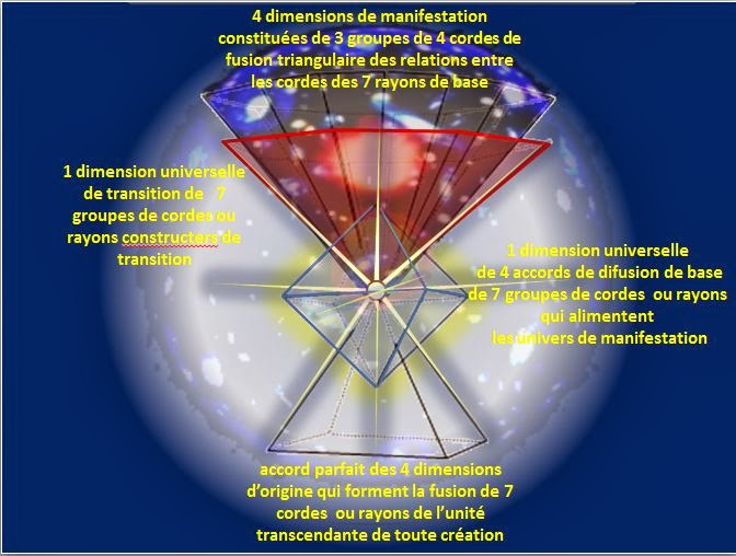 Les 10 dimensions de l'univers
