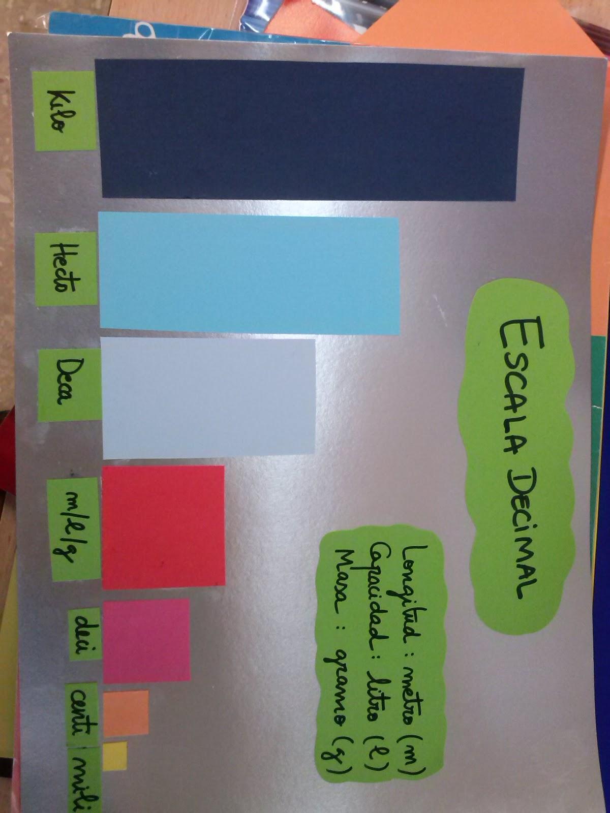 Experiencias compartidas escala de medidas for Escala de medidas