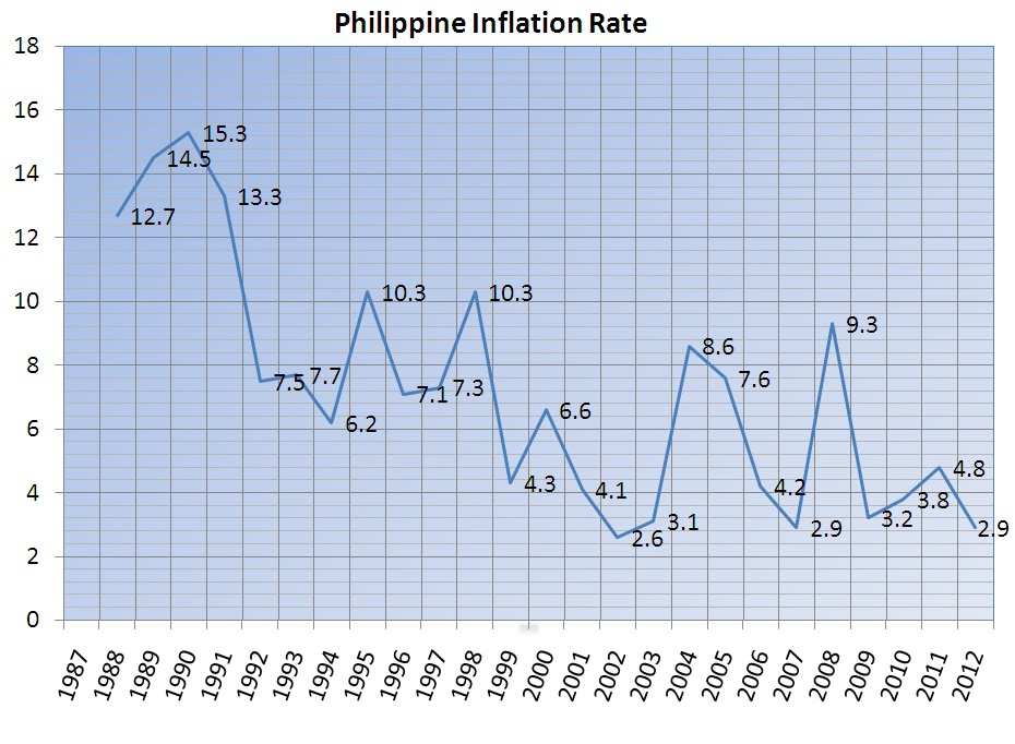inflation rate in the philippines 2011 essay The good aspects of inflation in a fact that is surprising to most people, economists generally argue that some inflation is a good thing a healthy rate of inflation is considered to be approximately 2-3% per year.