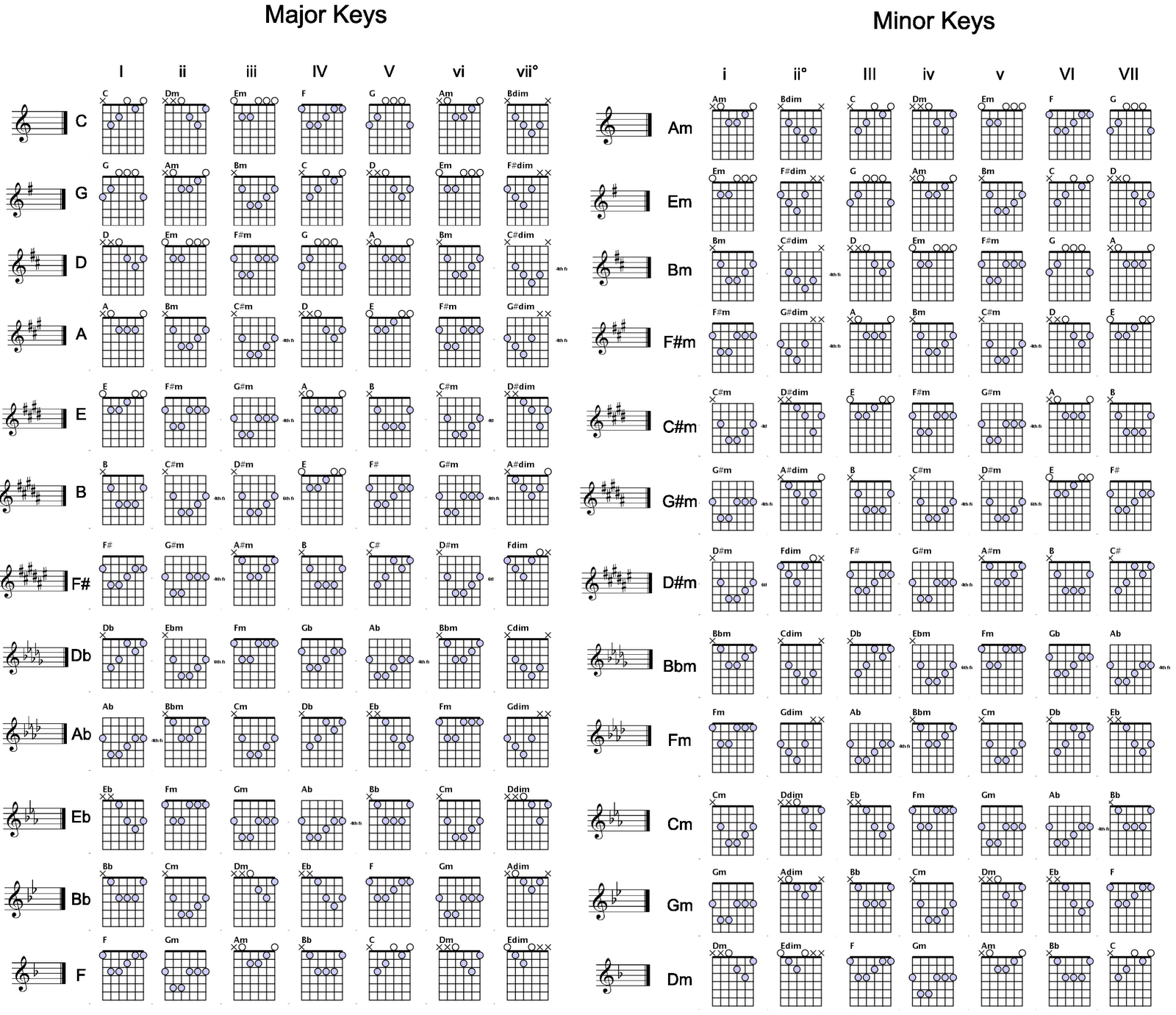 E5 Chord Gitar: TABEL KUNCI GITAR LENGKAP / KORD GITAR / KORD GUITAR
