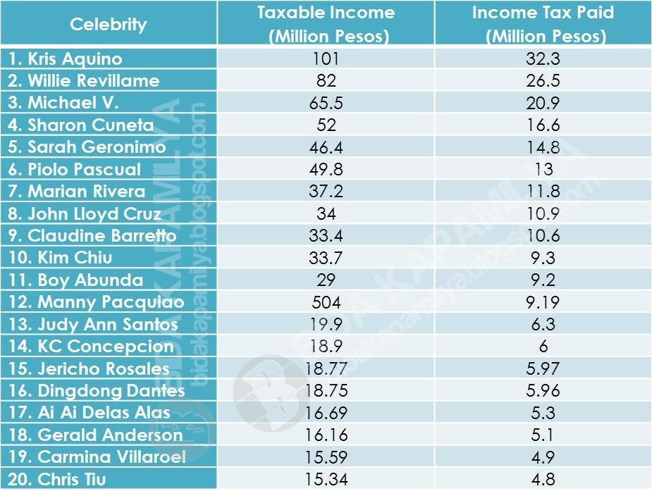 Philippines Highest Celebrity Taxpayer 2013