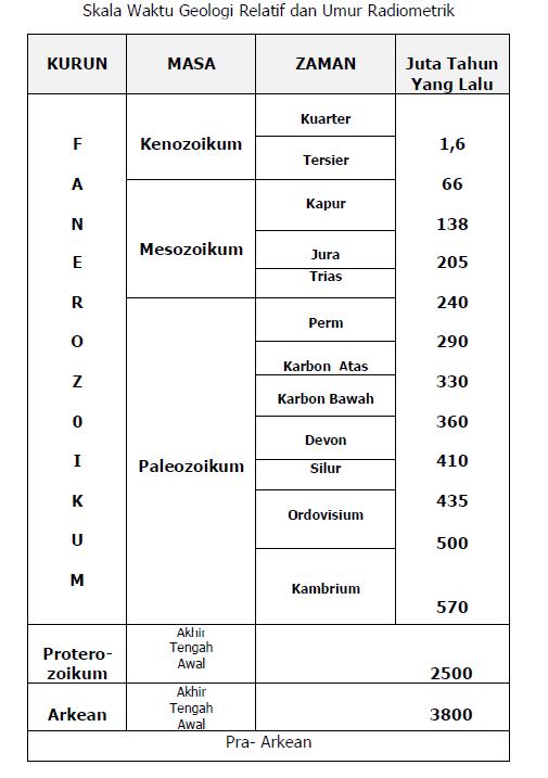 Teknik geologi tujuan lainnya yaitu untuk korelasi antar batuan batuan yang terdapat di dalam atau biostatigrafi yaitu berdasakan kandungan fosil yang seumur atau sejenis ccuart Gallery