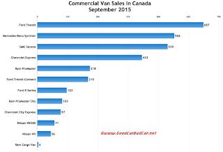 Canada commercial van sales chart September 2015