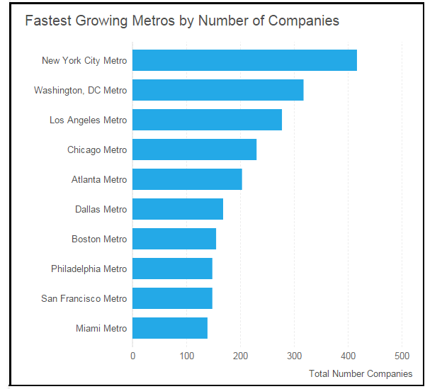 """ US fastest growing metropolitan areas witnessing  job boom """