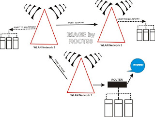 Gambaran desain jaringan