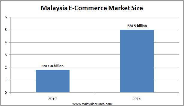 Malaysia E-Commerce Market Size