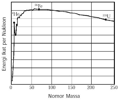 Grafik Energi ikat nukleon terhadap nomor massa
